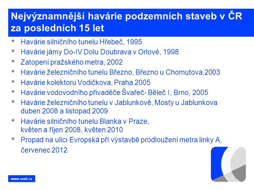 www.cesti.cz Nejvýznamnější havárie podzemních staveb v ČR za posledních 15 let Havárie silničního tunelu Hřebeč, 1995 Havárie jámy Do-IV Dolu Doubrava v Orlové, 1998 Zatopení pražského metra, 2002 Havárie železničního tunelu Březno, Březno u Chomutova,2003 Havárie kolektoru Vodičkova, Praha 2005 Havárie vodovodního přivaděče Švařeč- Běleč I, Brno, 2005 Havárie železničního tunelu v Jablunkově, Mosty u Jablunkova duben 2008 a listopad 2009 Havárie silničního tunelu Blanka v Praze, květen a říjen 2008, květen 2010 Propad na ulici Evropská pří výstavbě prodloužení metra linky A, červenec 2012