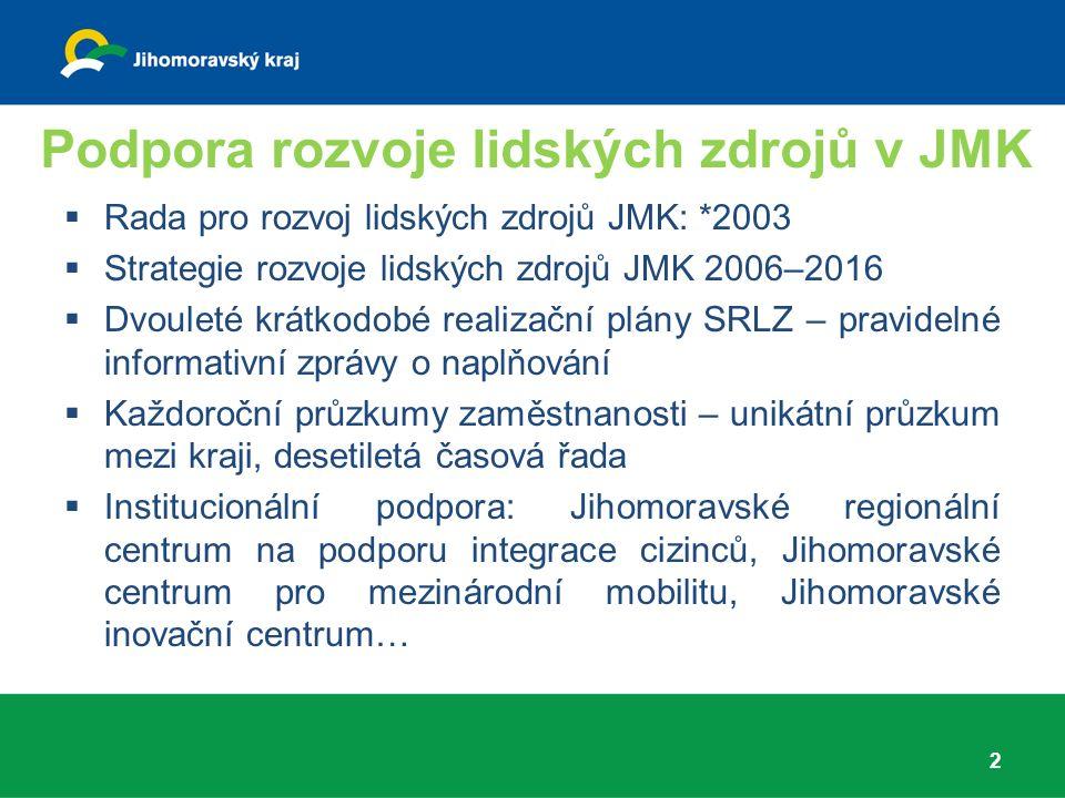 Podpora rozvoje lidských zdrojů v JMK 2  Rada pro rozvoj lidských zdrojů JMK: *2003  Strategie rozvoje lidských zdrojů JMK 2006–2016  Dvouleté krátkodobé realizační plány SRLZ – pravidelné informativní zprávy o naplňování  Každoroční průzkumy zaměstnanosti – unikátní průzkum mezi kraji, desetiletá časová řada  Institucionální podpora: Jihomoravské regionální centrum na podporu integrace cizinců, Jihomoravské centrum pro mezinárodní mobilitu, Jihomoravské inovační centrum…
