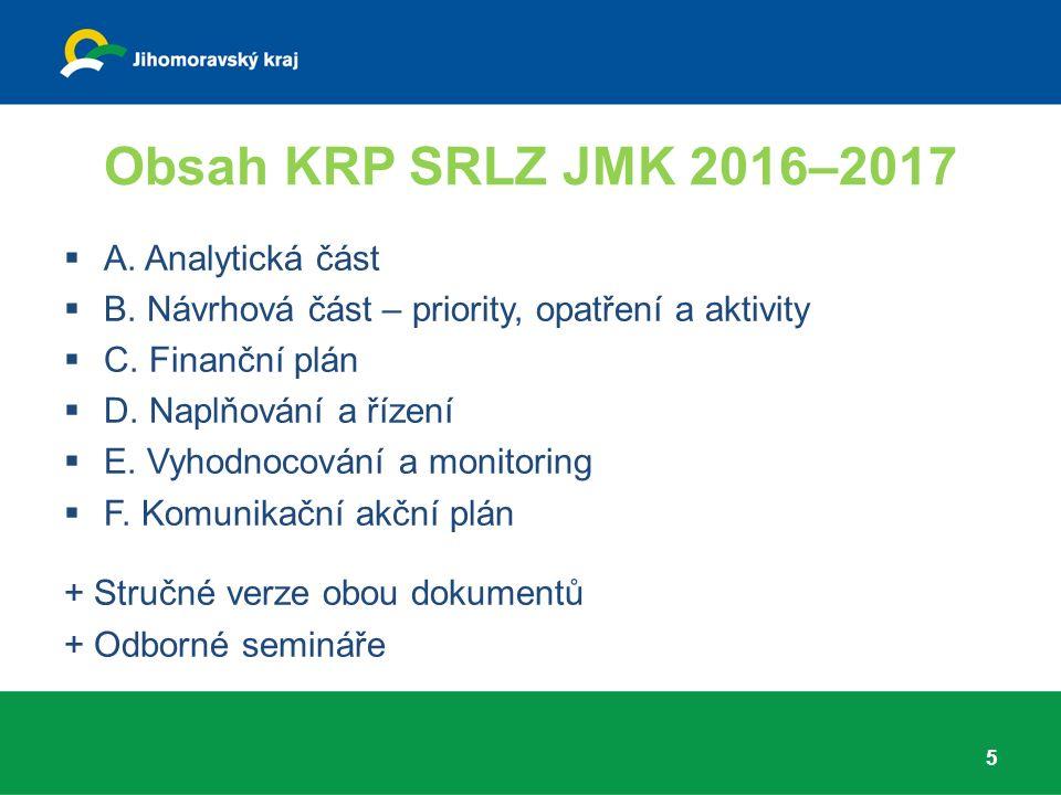 Harmonogram tvorby SRLZ JMK 2016 6 Ledenzpracování návrhu analytické části, ustavení PS Únor seminář pro veřejnost a 1.