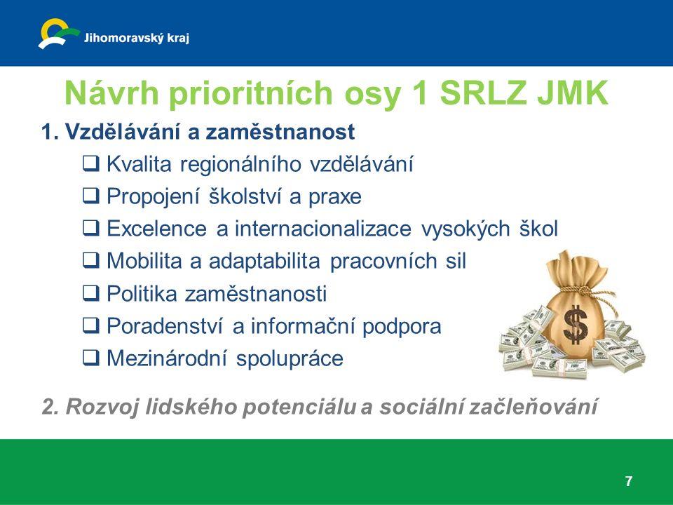 Návrh prioritních osy 1 SRLZ JMK 7 1.
