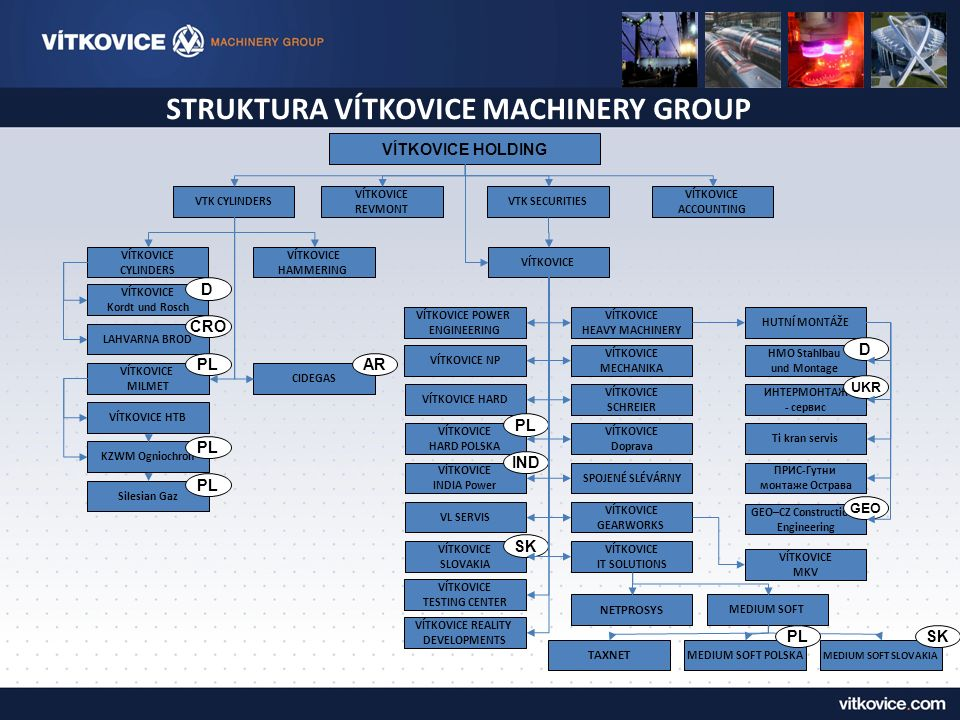 STRUKTURA VÍTKOVICE MACHINERY GROUP VÍTKOVICE HOLDING VÍTKOVICE REVMONT VTK CYLINDERSVTK SECURITIES VÍTKOVICE ACCOUNTING VÍTKOVICE CYLINDERS VÍTKOVICE HAMMERING LAHVARNA BROD VÍTKOVICE Kordt und Rosch VÍTKOVICE MILMET VÍTKOVICE HTB KZWM Ogniochron Silesian Gaz VÍTKOVICE POWER ENGINEERING VÍTKOVICE HARD VÍTKOVICE NP VÍTKOVICE HARD POLSKA VÍTKOVICE INDIA Power VL SERVIS VÍTKOVICE SLOVAKIA VÍTKOVICE TESTING CENTER VÍTKOVICE REALITY DEVELOPMENTS VÍTKOVICE HEAVY MACHINERY VÍTKOVICE SCHREIER VÍTKOVICE MECHANIKA VÍTKOVICE Doprava SPOJENÉ SLÉVÁRNY VÍTKOVICE GEARWORKS VÍTKOVICE IT SOLUTIONS MEDIUM SOFT NETPROSYS CIDEGAS TAXNET MEDIUM SOFT POLSKA PL CRO D AR IND PL SK MEDIUM SOFT SLOVAKIA HUTNÍ MONTÁŽE ИНТЕРМОНТАЖ - сервис HMO Stahlbau und Montage Ti kran servis ПРИС-Гутни монтаже Острава VÍTKOVICE MKV GЕO–CZ Сonstruction Engineering D UKR GEO PLSK