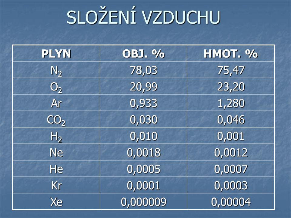 SLOŽENÍ VZDUCHU PLYN OBJ. % HMOT.