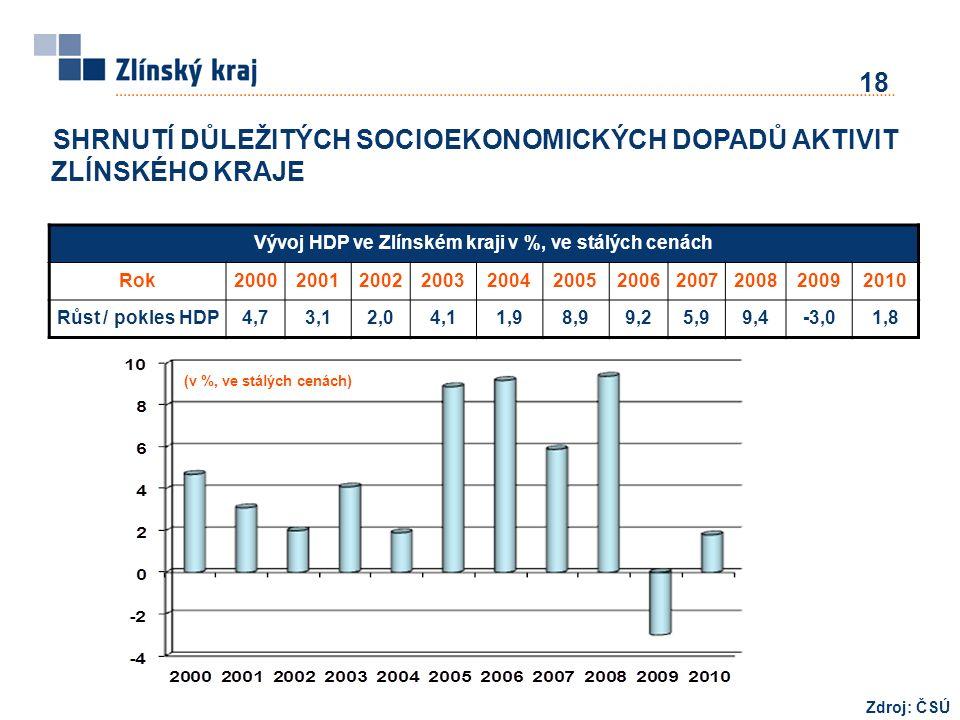 SHRNUTÍ DŮLEŽITÝCH SOCIOEKONOMICKÝCH DOPADŮ AKTIVIT ZLÍNSKÉHO KRAJE 18 Zdroj: ČSÚ (v %, ve stálých cenách) Vývoj HDP ve Zlínském kraji v %, ve stálých cenách Rok20002001200220032004200520062007200820092010 Růst / pokles HDP4,73,12,04,11,98,99,25,99,4-3,01,8