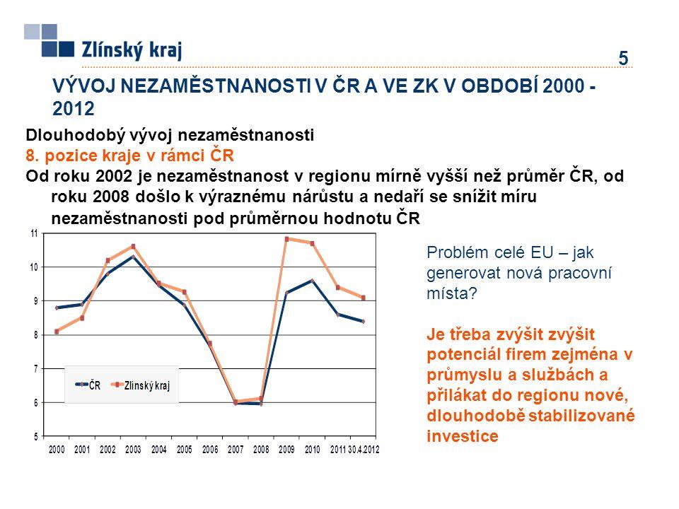 6 Výsledky hodnocení přínosů - intenzita podpory a dosažená ekonomická úroveň  Vazba mezi intenzitou podpory a dosaženou ekonomickou úrovní v jednotlivých regionech není jednoznačná.