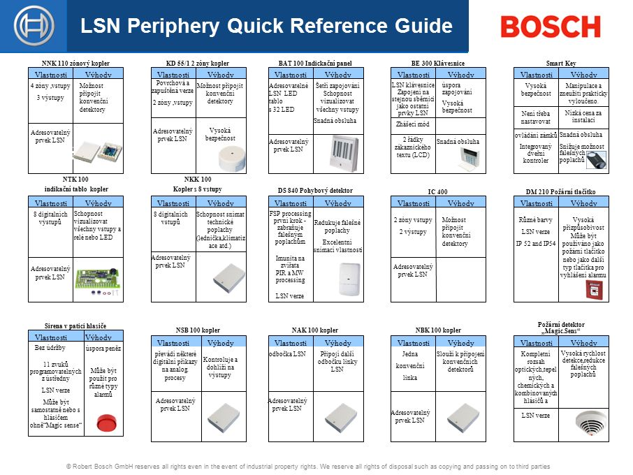 LSN Periphery Quick Reference Guide © Robert Bosch GmbH reserves all rights even in the event of industrial property rights.