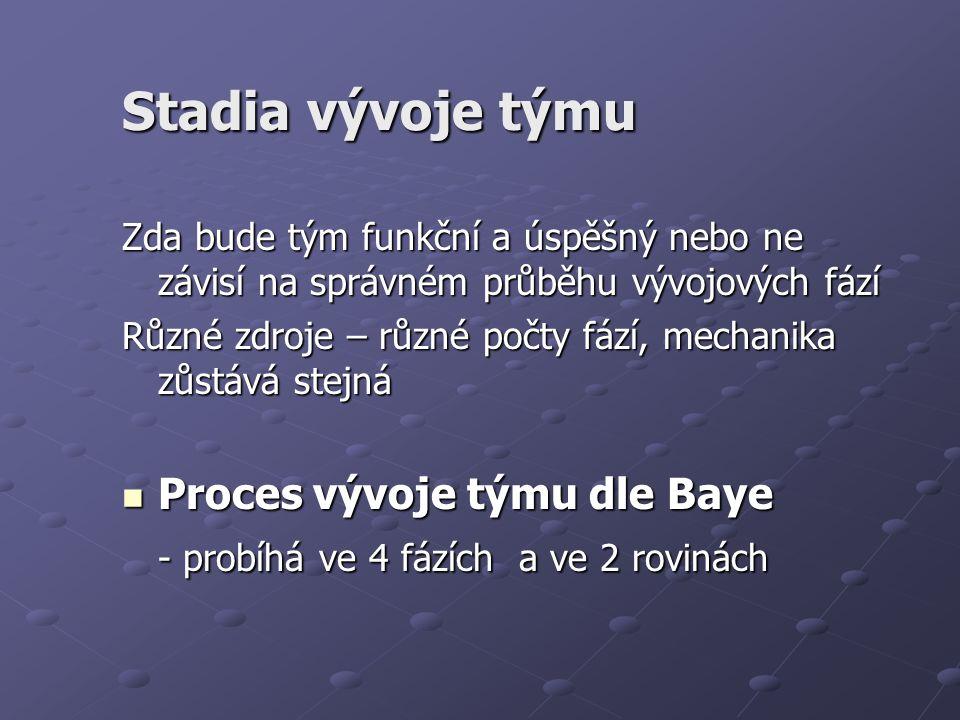 Stadia vývoje týmu Zda bude tým funkční a úspěšný nebo ne závisí na správném průběhu vývojových fází Různé zdroje – různé počty fází, mechanika zůstává stejná Proces vývoje týmu dle Baye Proces vývoje týmu dle Baye - probíhá ve 4 fázích a ve 2 rovinách