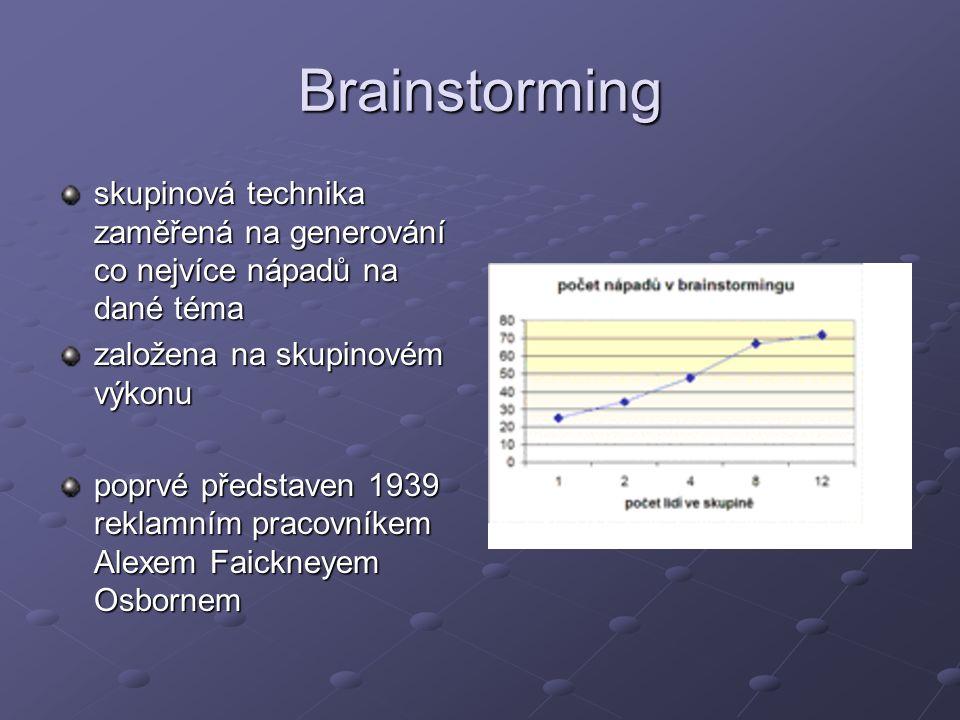 Brainstorming skupinová technika zaměřená na generování co nejvíce nápadů na dané téma založena na skupinovém výkonu poprvé představen 1939 reklamním