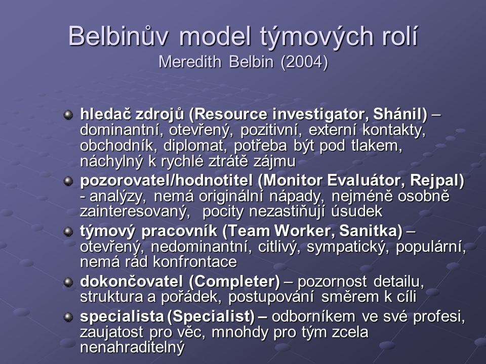 Belbinův model týmových rolí Meredith Belbin (2004) hledač zdrojů (Resource investigator, Shánil) – dominantní, otevřený, pozitivní, externí kontakty, obchodník, diplomat, potřeba být pod tlakem, náchylný k rychlé ztrátě zájmu pozorovatel/hodnotitel (Monitor Evaluátor, Rejpal) - analýzy, nemá originální nápady, nejméně osobně zainteresovaný, pocity nezastiňují úsudek týmový pracovník (Team Worker, Sanitka) – otevřený, nedominantní, citlivý, sympatický, populární, nemá rád konfrontace dokončovatel (Completer) – pozornost detailu, struktura a pořádek, postupování směrem k cíli specialista (Specialist) – odborníkem ve své profesi, zaujatost pro věc, mnohdy pro tým zcela nenahraditelný