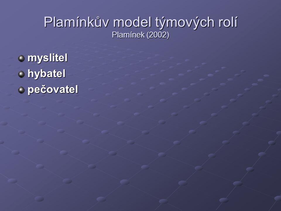 Plamínkův model týmových rolí Plamínek (2002) myslitelhybatelpečovatel