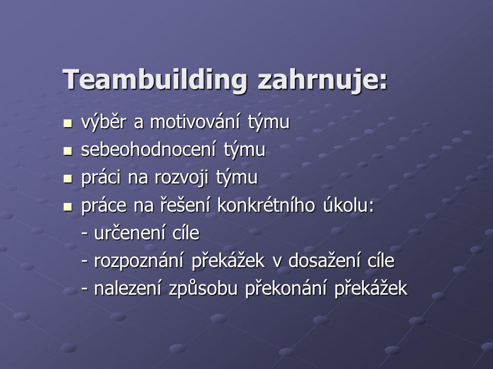 Teambuilding zahrnuje: výběr a motivování týmu výběr a motivování týmu sebeohodnocení týmu sebeohodnocení týmu práci na rozvoji týmu práci na rozvoji týmu práce na řešení konkrétního úkolu: práce na řešení konkrétního úkolu: - určenení cíle - rozpoznání překážek v dosažení cíle - nalezení způsobu překonání překážek