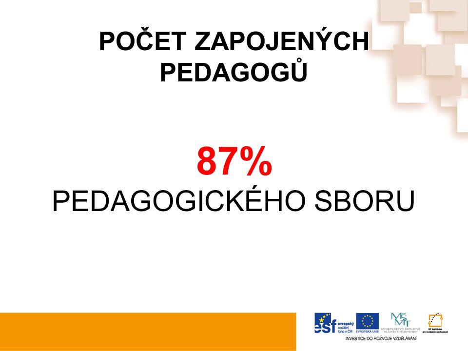 POČET ZAPOJENÝCH PEDAGOGŮ 87% PEDAGOGICKÉHO SBORU