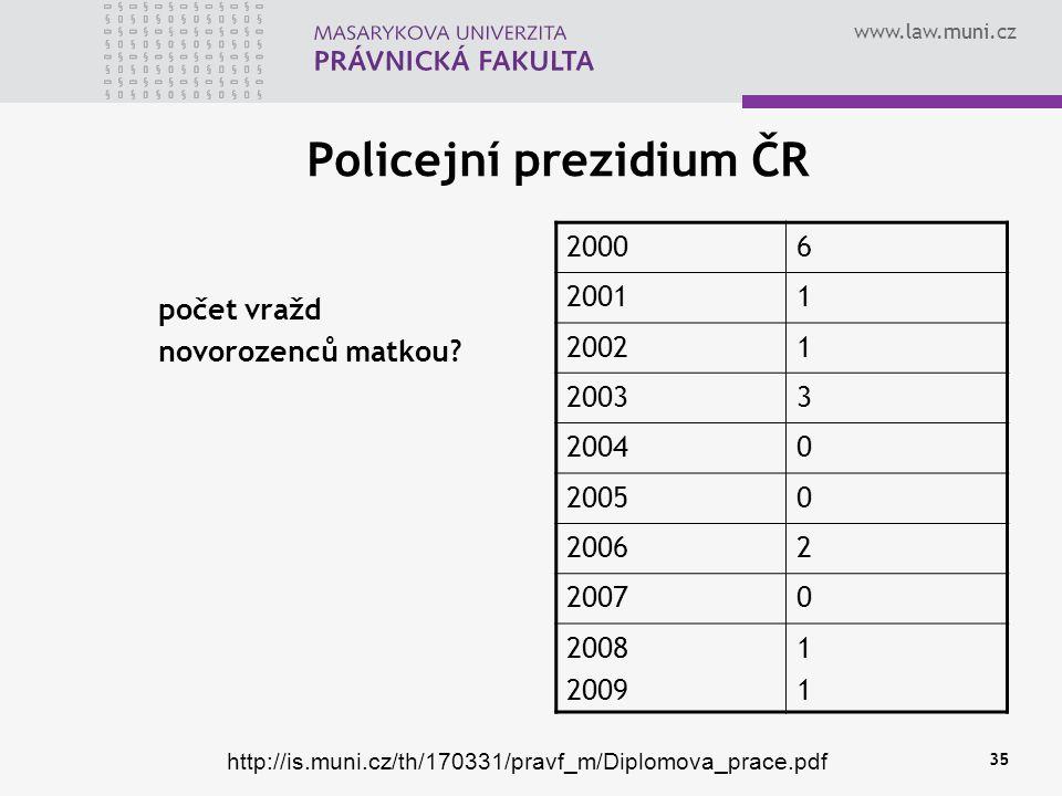 www.law.muni.cz 35 Policejní prezidium ČR počet vražd novorozenců matkou.