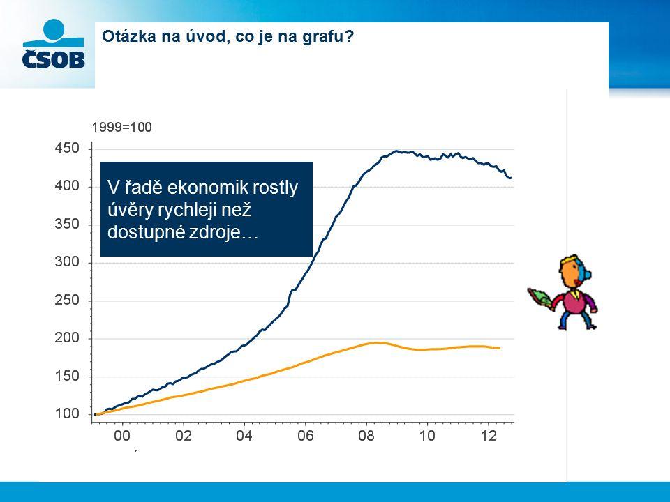 Otázka na úvod, co je na grafu? V řadě ekonomik rostly úvěry rychleji než dostupné zdroje…