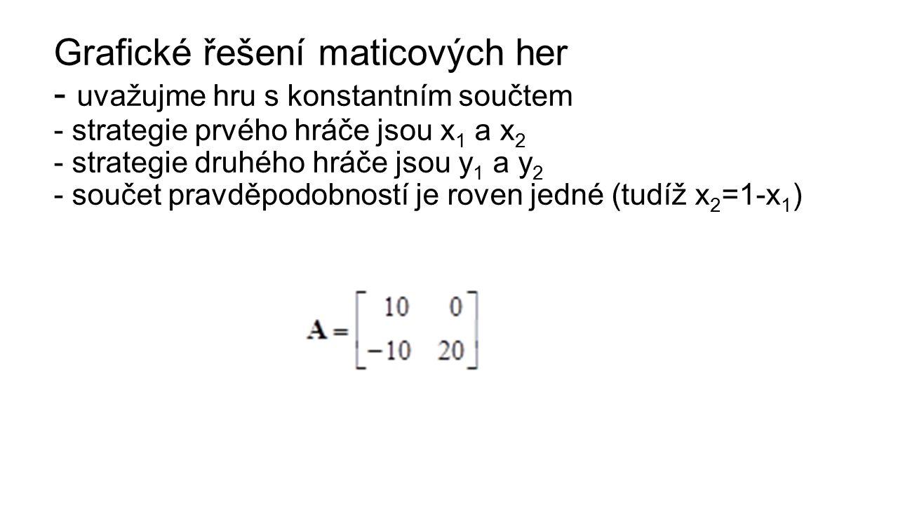 Grafické řešení maticových her - uvažujme hru s konstantním součtem - strategie prvého hráče jsou x 1 a x 2 - strategie druhého hráče jsou y 1 a y 2 - součet pravděpodobností je roven jedné (tudíž x 2 =1-x 1 )