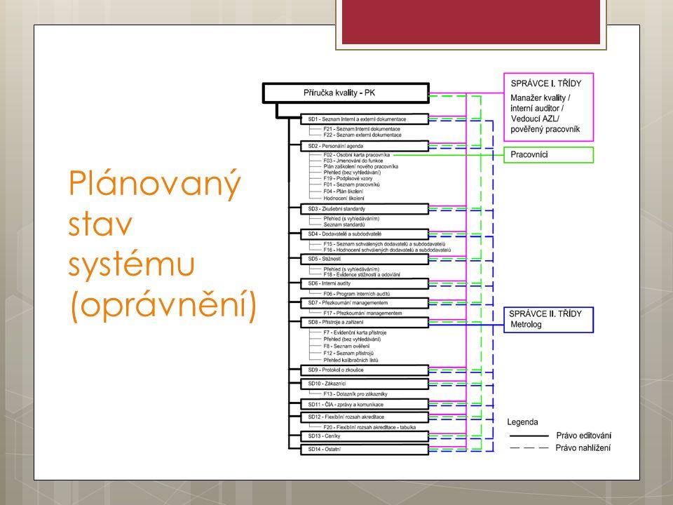 Plánovaný stav systému (oprávnění)
