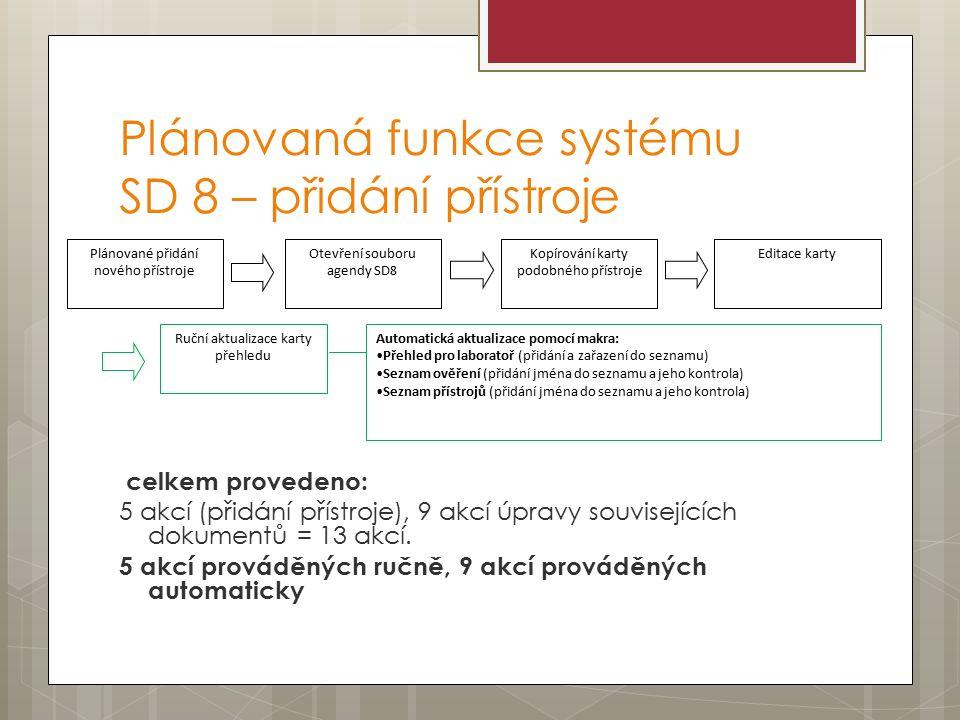Plánovaná funkce systému SD 8 – přidání přístroje celkem provedeno: 5 akcí (přidání přístroje), 9 akcí úpravy souvisejících dokumentů = 13 akcí.