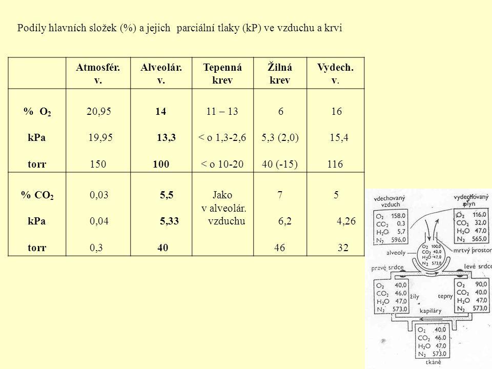 Podíly hlavních složek (%) a jejich parciální tlaky (kP) ve vzduchu a krvi Atmosfér.