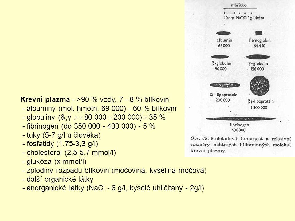 Krevní plazma - >90 % vody, 7 - 8 % bílkovin - albuminy (mol.