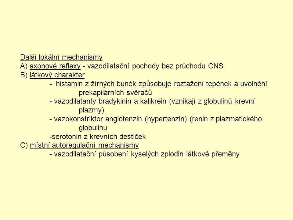 Další lokální mechanismy A) axonové reflexy - vazodilatační pochody bez průchodu CNS B) látkový charakter - histamin z žírných buněk způsobuje roztažení tepének a uvolnění prekapilárních svěračů - vazodilatanty bradykinin a kalikrein (vznikají z globulinů krevní plazmy) - vazokonstriktor angiotenzin (hypertenzin) (renin z plazmatického globulinu -serotonin z krevních destiček C) místní autoregulační mechanismy - vazodilatační působení kyselých zplodin látkové přeměny