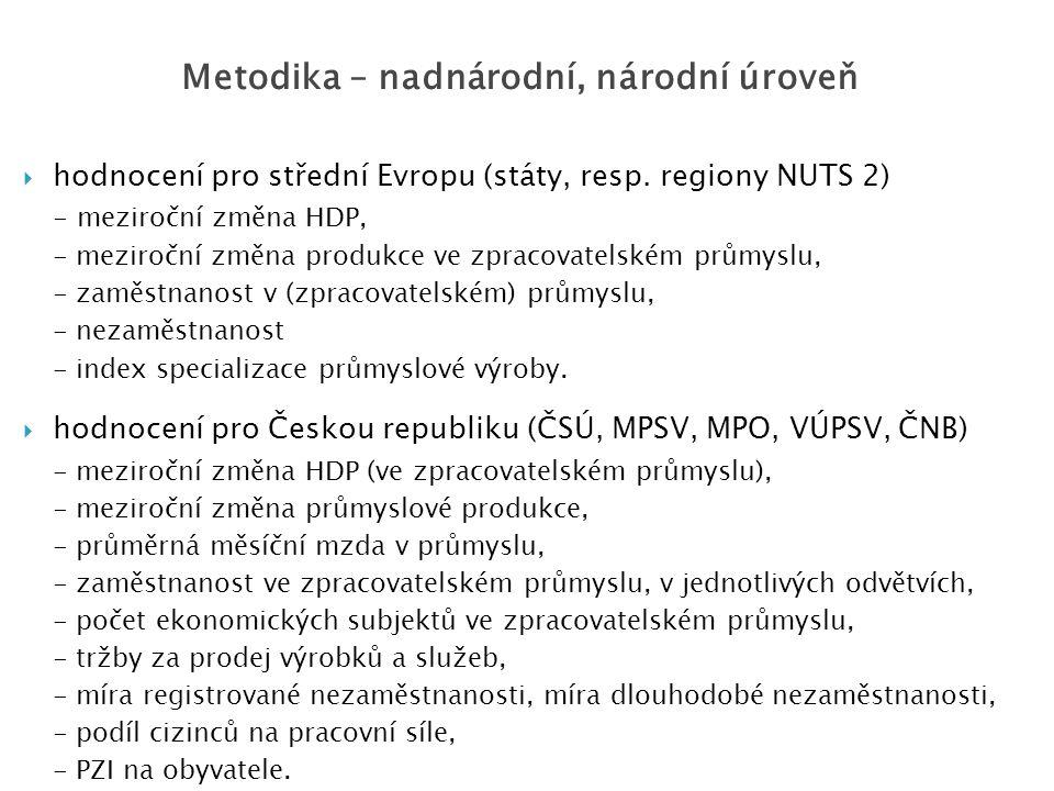  hodnocení pro střední Evropu (státy, resp. regiony NUTS 2) - meziroční změna HDP, - meziroční změna produkce ve zpracovatelském průmyslu, - zaměstna