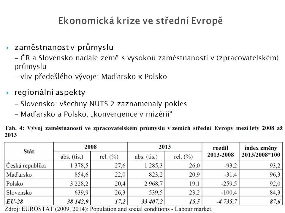  zaměstnanost v průmyslu - ČR a Slovensko nadále země s vysokou zaměstnaností v (zpracovatelském) průmyslu - vliv předešlého vývoje: Maďarsko x Polsk