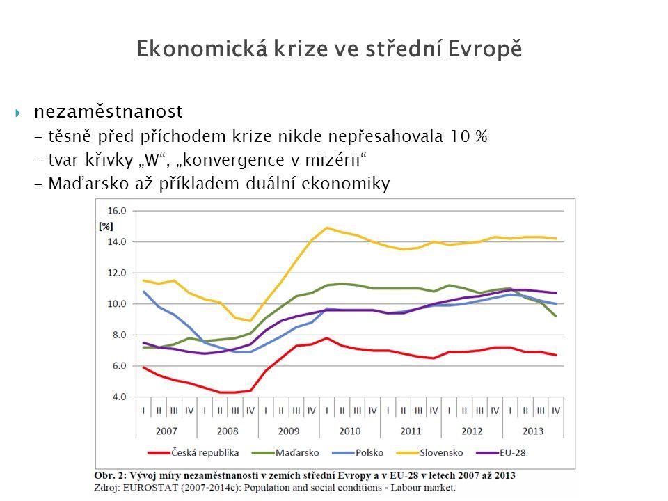 """ nezaměstnanost - těsně před příchodem krize nikde nepřesahovala 10 % - tvar křivky """"W"""", """"konvergence v mizérii"""" - Maďarsko až příkladem duální ekono"""