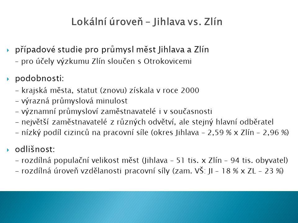  případové studie pro průmysl měst Jihlava a Zlín – pro účely výzkumu Zlín sloučen s Otrokovicemi  podobnosti: - krajská města, statut (znovu) získa