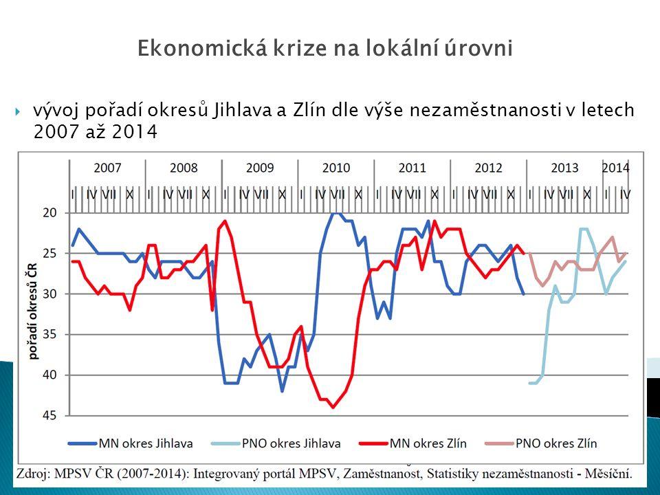  vývoj pořadí okresů Jihlava a Zlín dle výše nezaměstnanosti v letech 2007 až 2014 Ekonomická krize na lokální úrovni