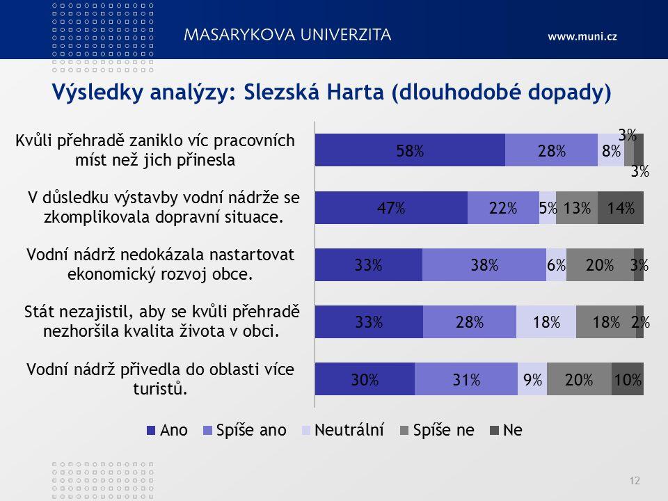 Výsledky analýzy: Slezská Harta (dlouhodobé dopady) 12