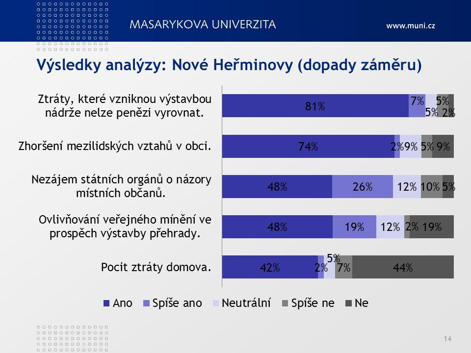 Výsledky analýzy: Nové Heřminovy (dopady záměru) 14