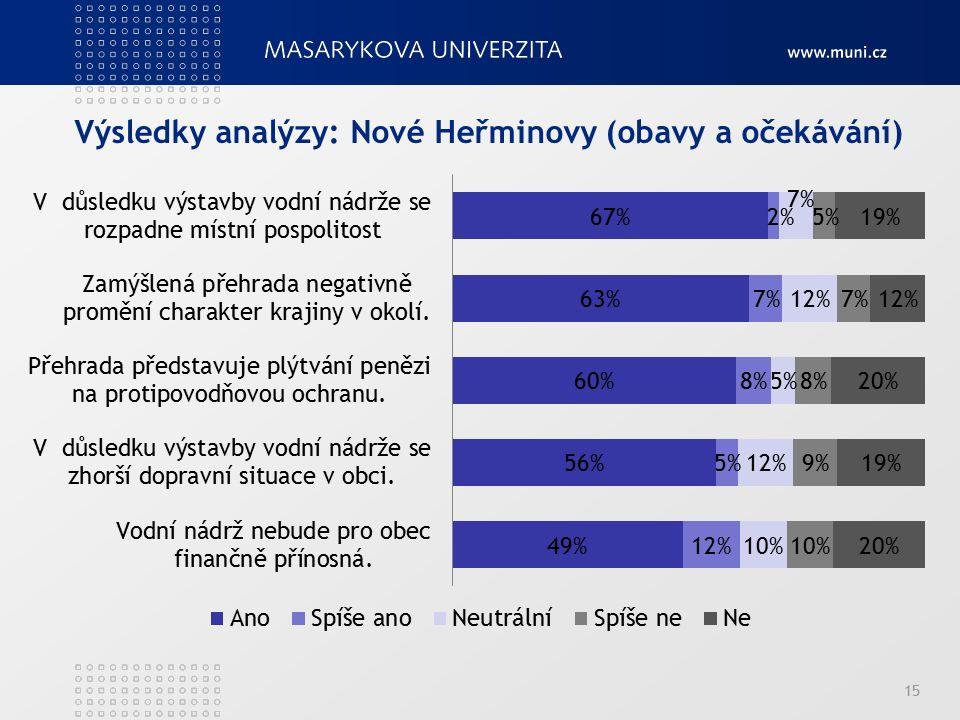 Výsledky analýzy: Nové Heřminovy (obavy a očekávání) 15