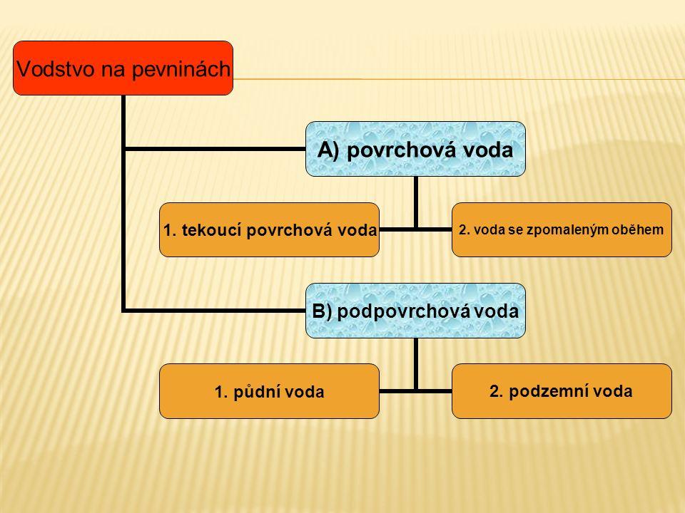 Vodstvo na pevninách A) povrchová voda 1. tekoucí povrchová voda 2. voda se zpomaleným oběhem B) podpovrchová voda 1. půdní voda 2. podzemní voda