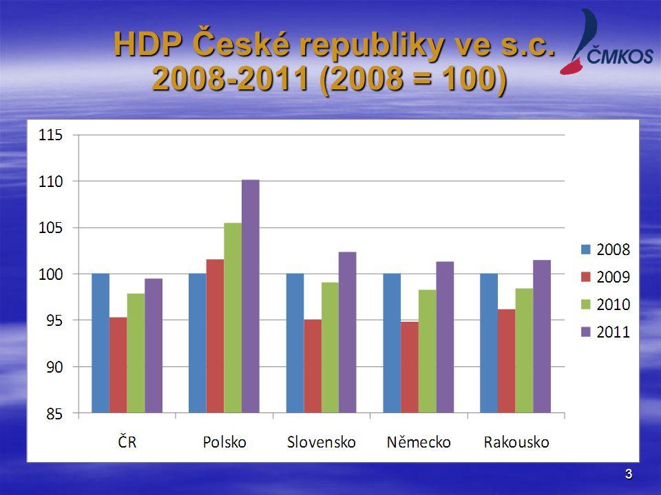 HDP České republiky ve s.c. 2008-2011 (2008 = 100) HDP České republiky ve s.c.