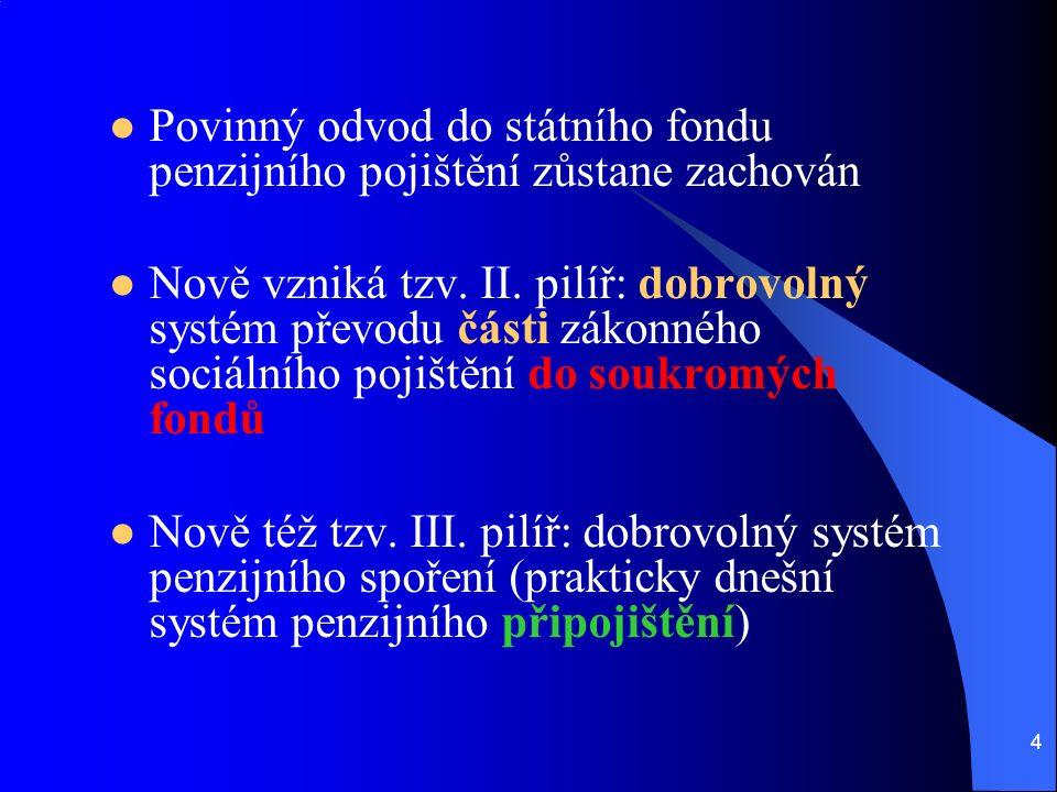 4 Povinný odvod do státního fondu penzijního pojištění zůstane zachován Nově vzniká tzv.