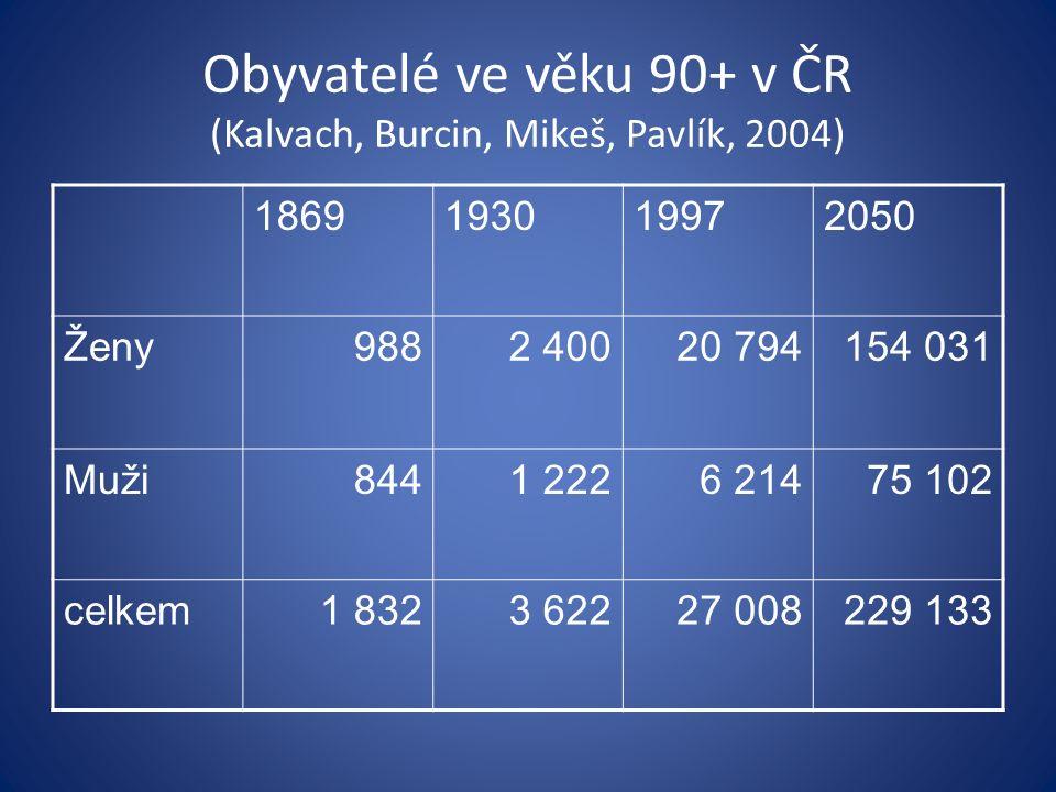 Obyvatelé ve věku 90+ v ČR (Kalvach, Burcin, Mikeš, Pavlík, 2004) 1869193019972050 Ženy9882 40020 794154 031 Muži8441 2226 21475 102 celkem1 8323 6222