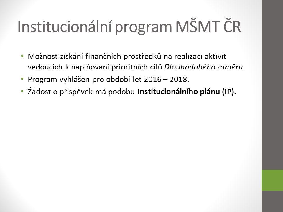 Podmínky programu Přidělený orientační limit fin.
