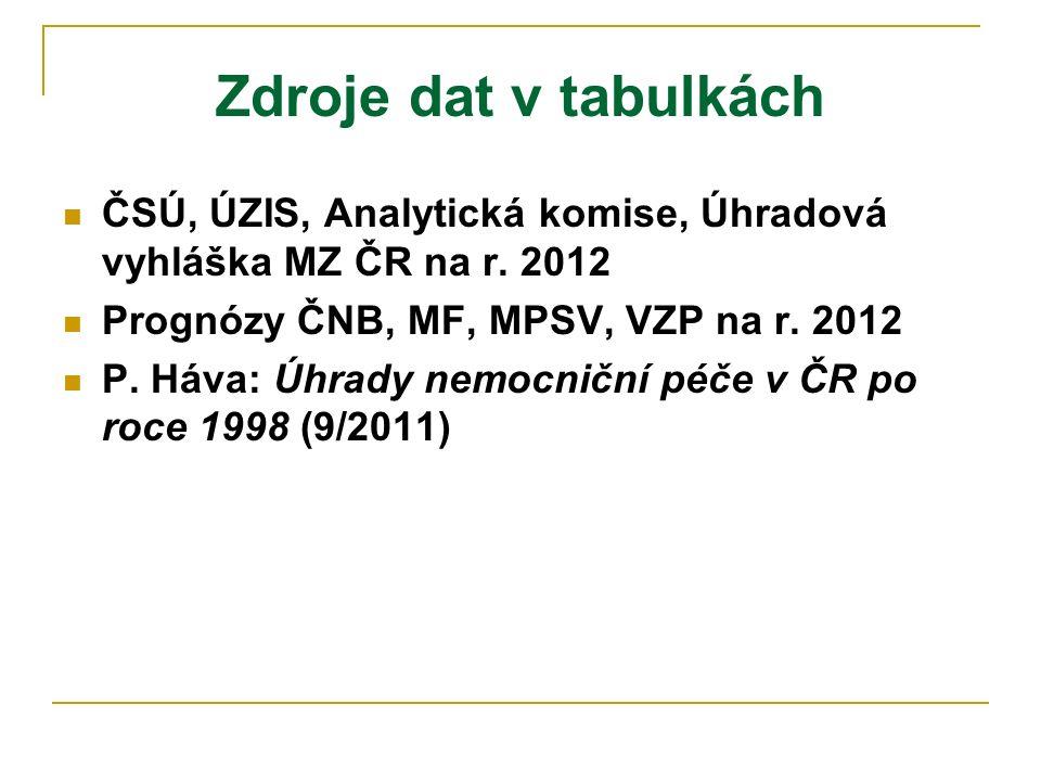 Zdroje dat v tabulkách ČSÚ, ÚZIS, Analytická komise, Úhradová vyhláška MZ ČR na r.