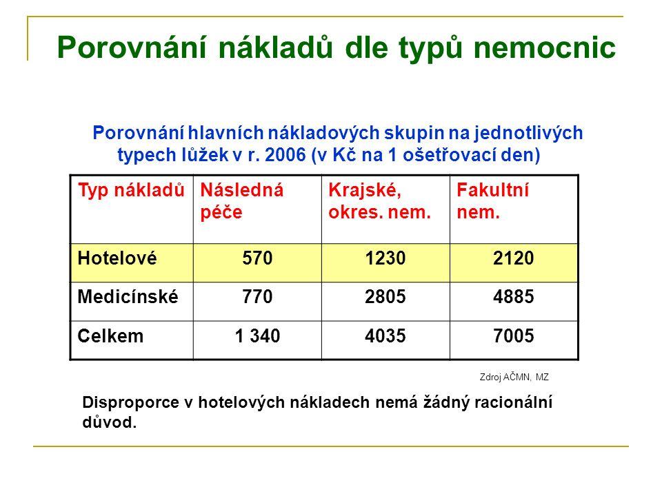 Porovnání nákladů dle typů nemocnic Porovnání hlavních nákladových skupin na jednotlivých typech lůžek v r.