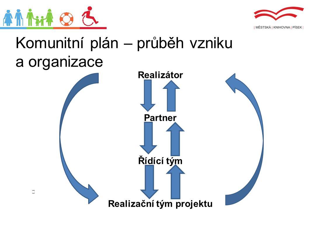 Komunitní plán – pracovní skupiny Časová náročnost Červen 2013 Březen 2015
