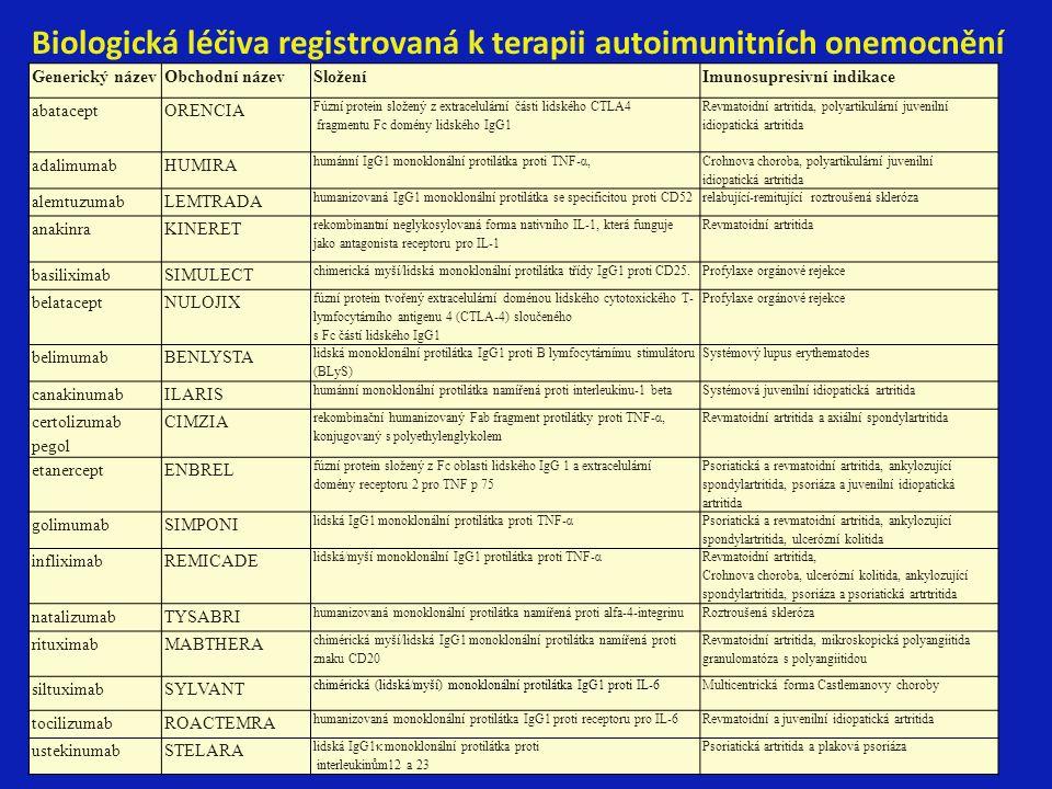Biologická léčiva registrovaná k terapii autoimunitních onemocnění Generický názevObchodní názevSloženíImunosupresivní indikace abataceptORENCIA Fúzní protein složený z extracelulární části lidského CTLA4 fragmentu Fc domény lidského IgG1 Revmatoidní artritida, polyartikulární juvenilní idiopatická artritida adalimumabHUMIRA humánní IgG1 monoklonální protilátka proti TNF-α, Crohnova choroba, polyartikulární juvenilní idiopatická artritida alemtuzumabLEMTRADA humanizovaná IgG1 monoklonální protilátka se specificitou proti CD52relabující-remitující roztroušená skleróza anakinraKINERET rekombinantní neglykosylovaná forma nativního IL-1, která funguje jako antagonista receptoru pro IL-1 Revmatoidní artritida basiliximabSIMULECT chimerická myší/lidská monoklonální protilátka třídy IgG1 proti CD25.Profylaxe orgánové rejekce belataceptNULOJIX fúzní protein tvořený extracelulární doménou lidského cytotoxického T- lymfocytárního antigenu 4 (CTLA-4) sloučeného s Fc částí lidského IgG1 Profylaxe orgánové rejekce belimumabBENLYSTA lidská monoklonální protilátka IgG1 proti B lymfocytárnímu stimulátoru (BLyS) Systémový lupus erythematodes canakinumabILARIS humánní monoklonální protilátka namířená proti interleukinu-1 betaSystémová juvenilní idiopatická artritida certolizumab pegol CIMZIA rekombinační humanizovaný Fab fragment protilátky proti TNF-α, konjugovaný s polyethylenglykolem Revmatoidní artritida a axiální spondylartritida etanerceptENBREL fúzní protein složený z Fc oblasti lidského IgG 1 a extracelulární domény receptoru 2 pro TNF p 75 Psoriatická a revmatoidní artritida, ankylozující spondylartritida, psoriáza a juvenilní idiopatická artritida golimumabSIMPONI lidská IgG1 monoklonální protilátka proti TNF-α Psoriatická a revmatoidní artritida, ankylozující spondylartritida, ulcerózní kolitida infliximabREMICADE lidská/myší monoklonální IgG1 protilátka proti TNF-α Revmatoidní artritida, Crohnova choroba, ulcerózní kolitida, ankylozující spondylartritida, psoriáza a psori