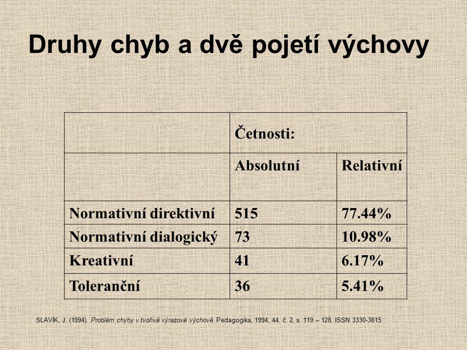 Četnosti: AbsolutníRelativní Normativní direktivní51577.44% Normativní dialogický7310.98% Kreativní416.17% Toleranční365.41% Druhy chyb a dvě pojetí v