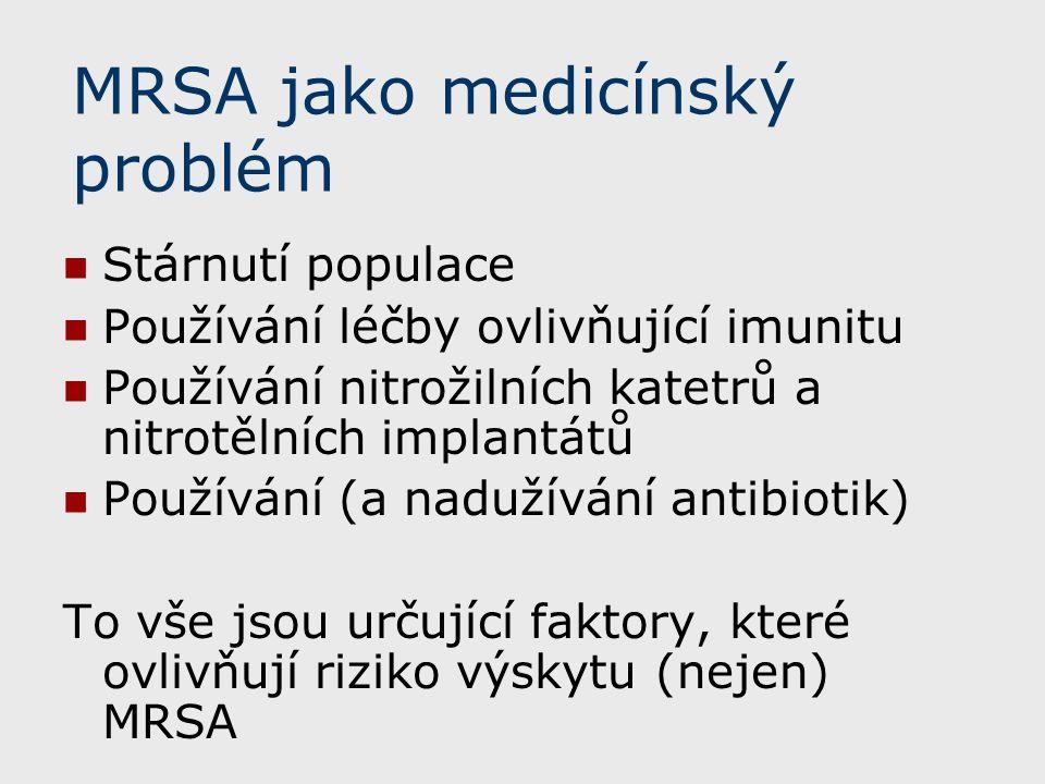 MRSA jako medicínský problém Stárnutí populace Používání léčby ovlivňující imunitu Používání nitrožilních katetrů a nitrotělních implantátů Používání (a nadužívání antibiotik) To vše jsou určující faktory, které ovlivňují riziko výskytu (nejen) MRSA