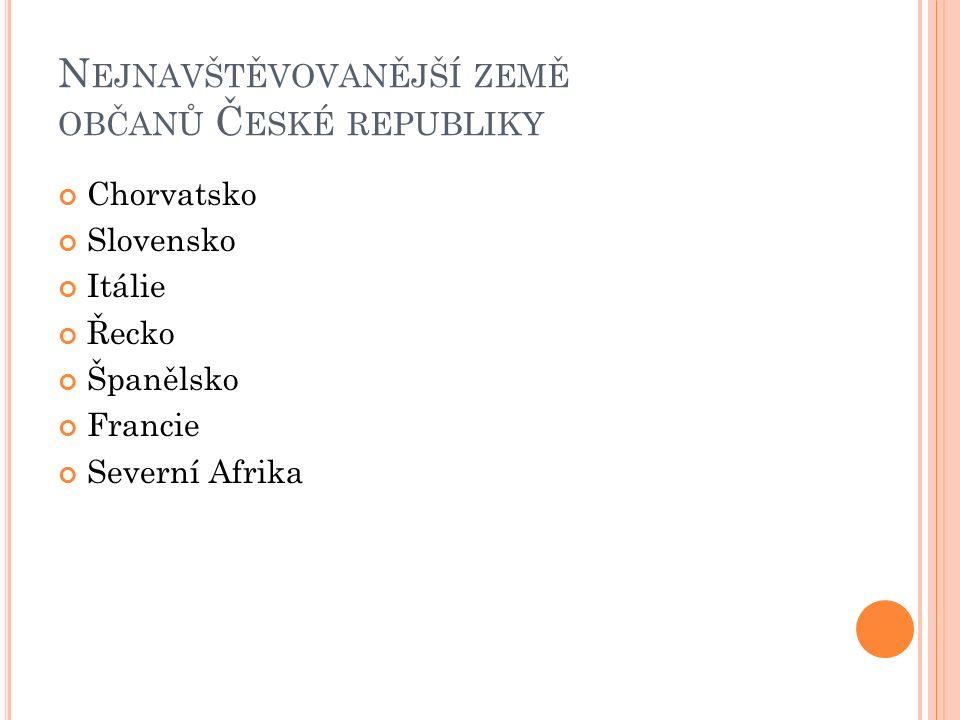 N EJNAVŠTĚVOVANĚJŠÍ ZEMĚ OBČANŮ Č ESKÉ REPUBLIKY Chorvatsko Slovensko Itálie Řecko Španělsko Francie Severní Afrika