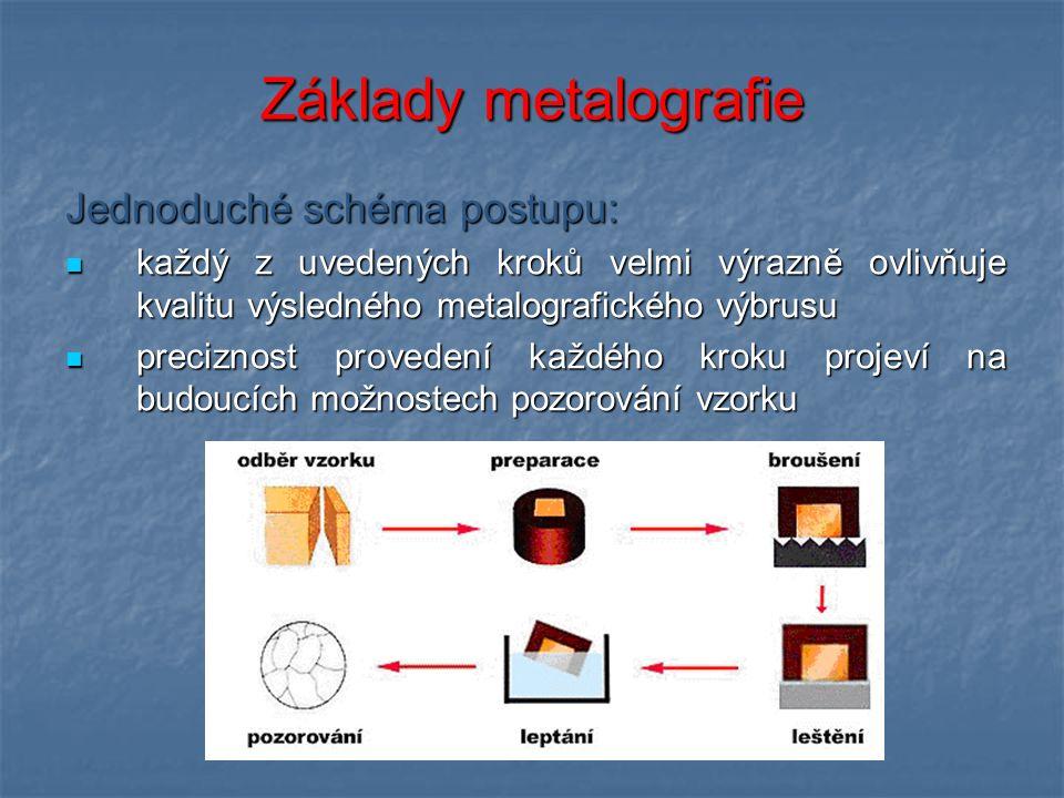 Základy metalografie Jednoduché schéma postupu: každý z uvedených kroků velmi výrazně ovlivňuje kvalitu výsledného metalografického výbrusu každý z uvedených kroků velmi výrazně ovlivňuje kvalitu výsledného metalografického výbrusu preciznost provedení každého kroku projeví na budoucích možnostech pozorování vzorku preciznost provedení každého kroku projeví na budoucích možnostech pozorování vzorku