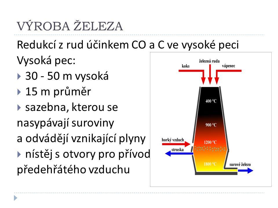 VÝROBA ŽELEZA Redukcí z rud účinkem CO a C ve vysoké peci Vysoká pec:  30 - 50 m vysoká  15 m průměr  sazebna, kterou se nasypávají suroviny a odvádějí vznikající plyny  nístěj s otvory pro přívod předehřátého vzduchu