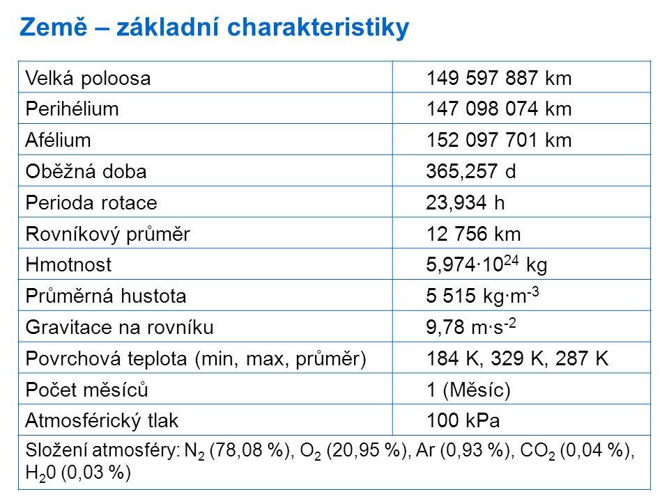 Země – základní charakteristiky Velká poloosa149 597 887 km Perihélium147 098 074 km Afélium152 097 701 km Oběžná doba365,257 d Perioda rotace23,934 h