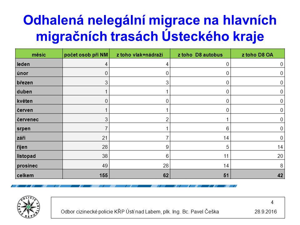 Odhalená nelegální migrace na hlavních migračních trasách Ústeckého kraje 28.9.2016Odbor cizinecké policie KŘP Ústí nad Labem, plk.
