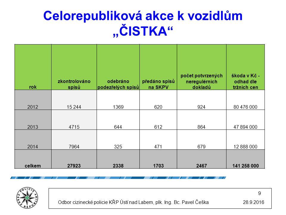 "Celorepubliková akce k vozidlům ""ČISTKA 28.9.2016Odbor cizinecké policie KŘP Ústí nad Labem, plk."