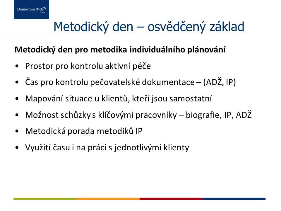 Metodický den – osvědčený základ Metodický den pro metodika individuálního plánování Prostor pro kontrolu aktivní péče Čas pro kontrolu pečovatelské dokumentace – (ADŽ, IP) Mapování situace u klientů, kteří jsou samostatní Možnost schůzky s klíčovými pracovníky – biografie, IP, ADŽ Metodická porada metodiků IP Využití času i na práci s jednotlivými klienty