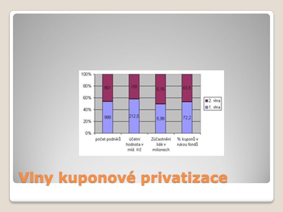 Vlny kuponové privatizace